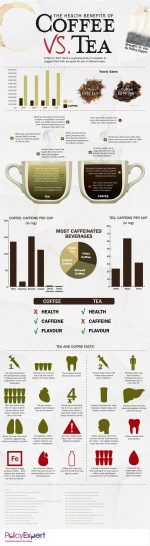 Your Health: Coffee Vs Tea