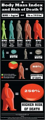 Body Mass Index BMI and Risk of Death Infographic