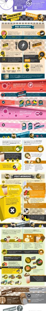 Workout Nutrition: A Complete Guide
