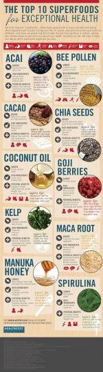 Top 10 Superfoods!