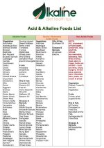 Alkaline vs Acidic Foods