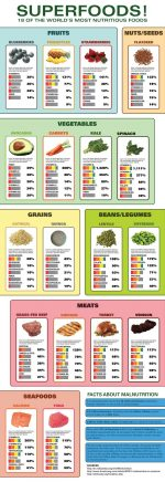 18 Of The World's Most Nutritious Superfoods!