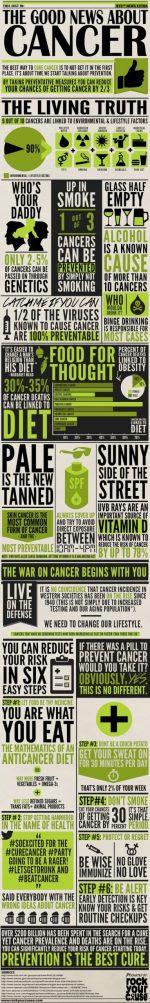 Good News About Cancer!