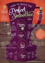 Build Your Perfect Smoothie!