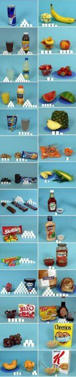 Sugar In Food, Expressed In Sugar Cubes