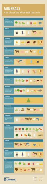 Ever Wondered How Minerals Help Your Body?