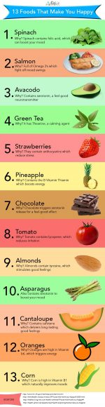 These 13 Foods That Make You Happy!